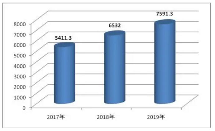 2017-2019年芯片行业市场规模(亿元)