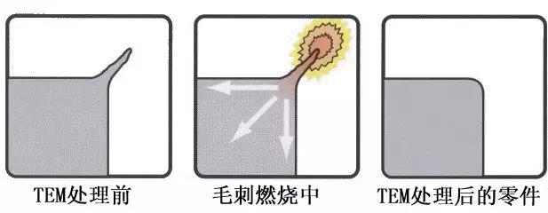 热能去毛刺零件过程